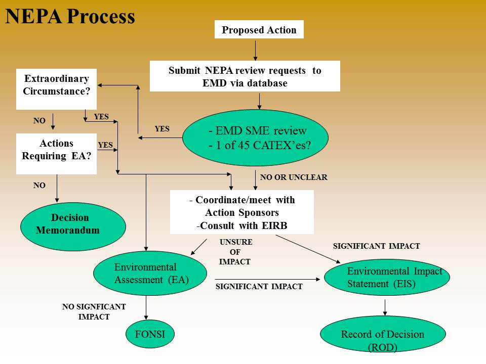 NASA - NEPA Process from the NASA NPR 8580.1